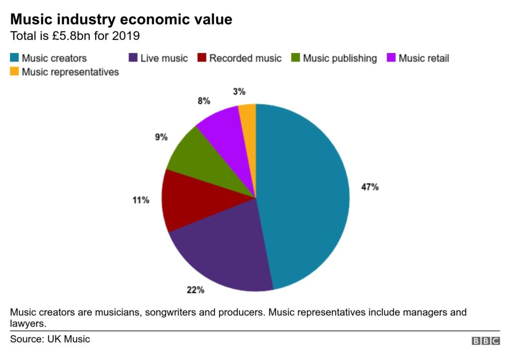 music industry economic value